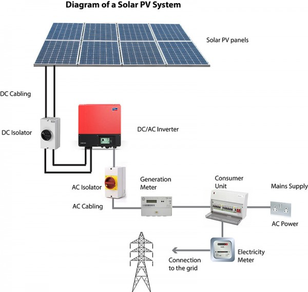 Solar pv panel installation guide 28 images home solar panel solar pv panel installation guide solar pv wiring diagram uk pv free printable wiring diagrams cheapraybanclubmaster Image collections